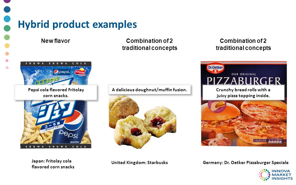 Hybrid product examples Japan: Fritolay cola flavored corn snacks United Kingdom: StarbucksGermany: Dr.
