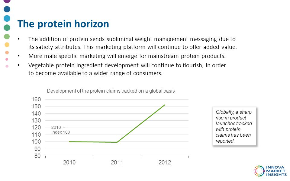 The protein horizon The addition of protein sends subliminal weight management messaging due to its satiety attributes.