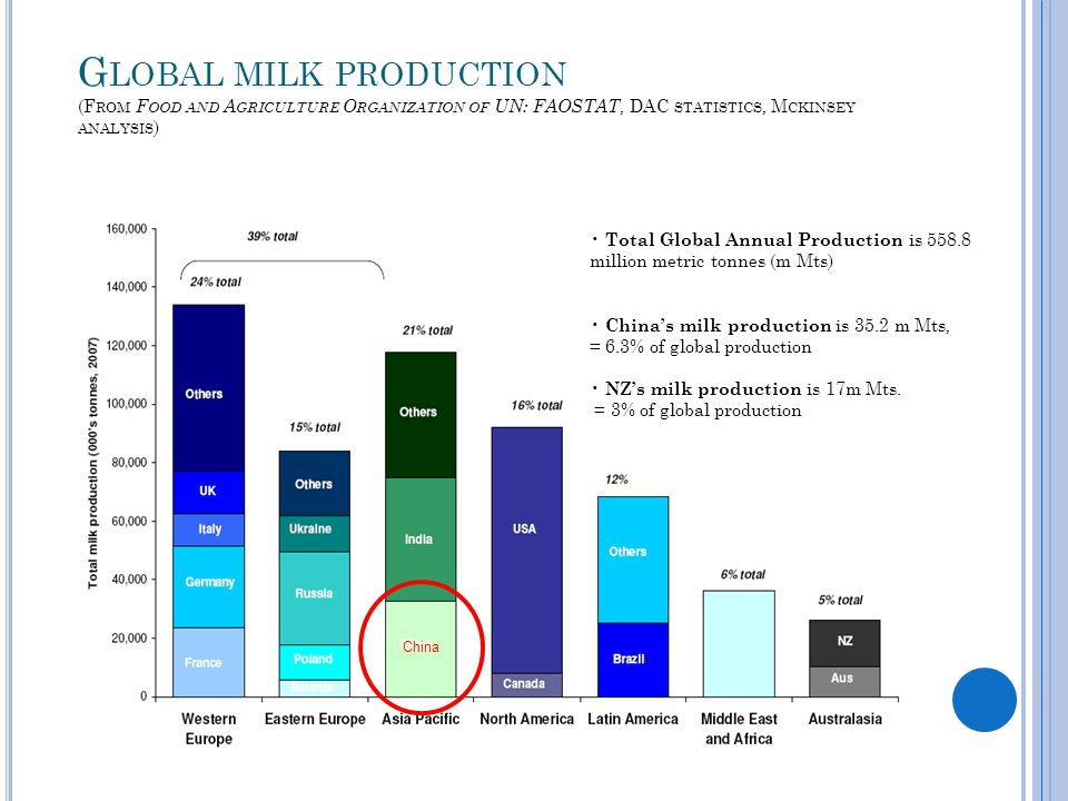 G LOBAL MILK PRODUCTION (F ROM F OOD AND A GRICULTURE O RGANIZATION OF UN: FAOSTAT, DAC STATISTICS, M CKINSEY ANALYSIS ) Total Global Annual Production is 558.8 million metric tonnes (m Mts) China's milk production is 35.2 m Mts, = 6.3% of global production NZ's milk production is 17m Mts.
