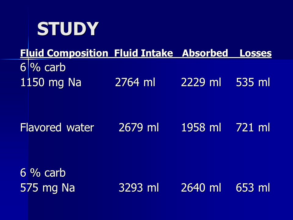 STUDY Fluid Composition Fluid Intake Absorbed Losses 6 % carb 1150 mg Na 2764 ml 2229 ml 535 ml Flavored water 2679 ml 1958 ml 721 ml 6 % carb 575 mg