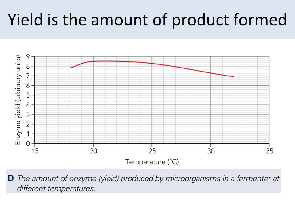3.3 Explain suitable conditions in fermenters, and the effect they have on growth rates, including: 1.aseptic precautions 2.nutrients 3.optimum temperature 4.pH 5.oxygenation 6.agitation