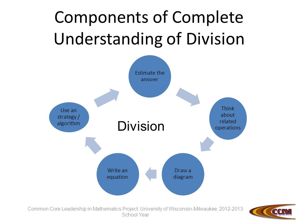 Components of Complete Understanding of Division Estimate the answer Think about related operations Draw a diagram Write an equation Use an strategy / algorithm Division Common Core Leadership in Mathematics Project, University of Wisconsin-Milwaukee, 2012-2013 School Year