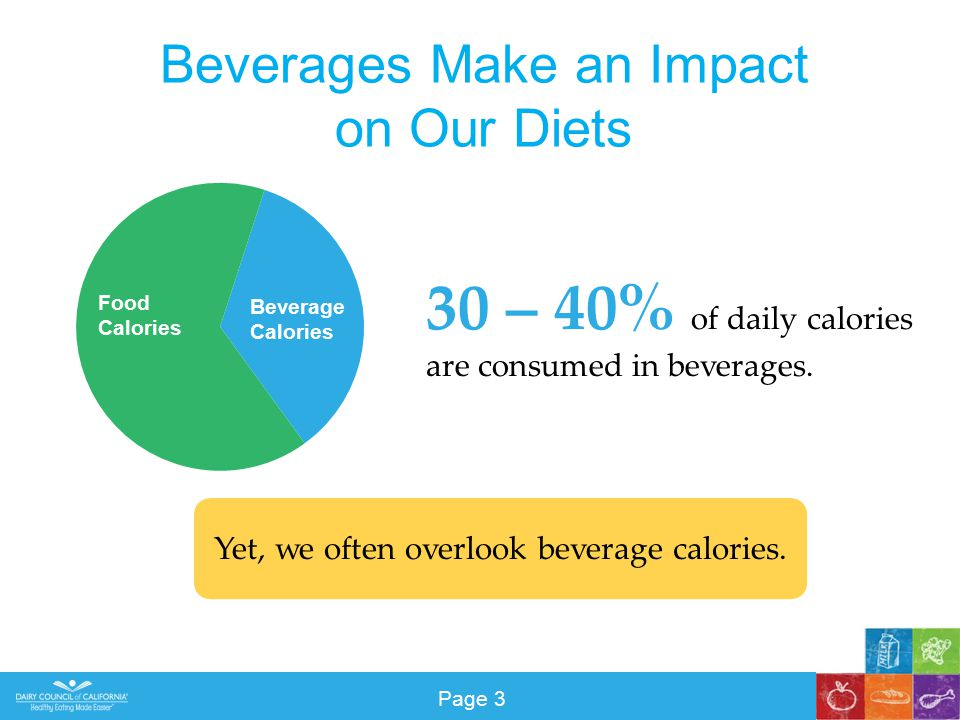 Beverages Make an Impact on Our Diets 30 – 40% of daily calories are consumed in beverages.