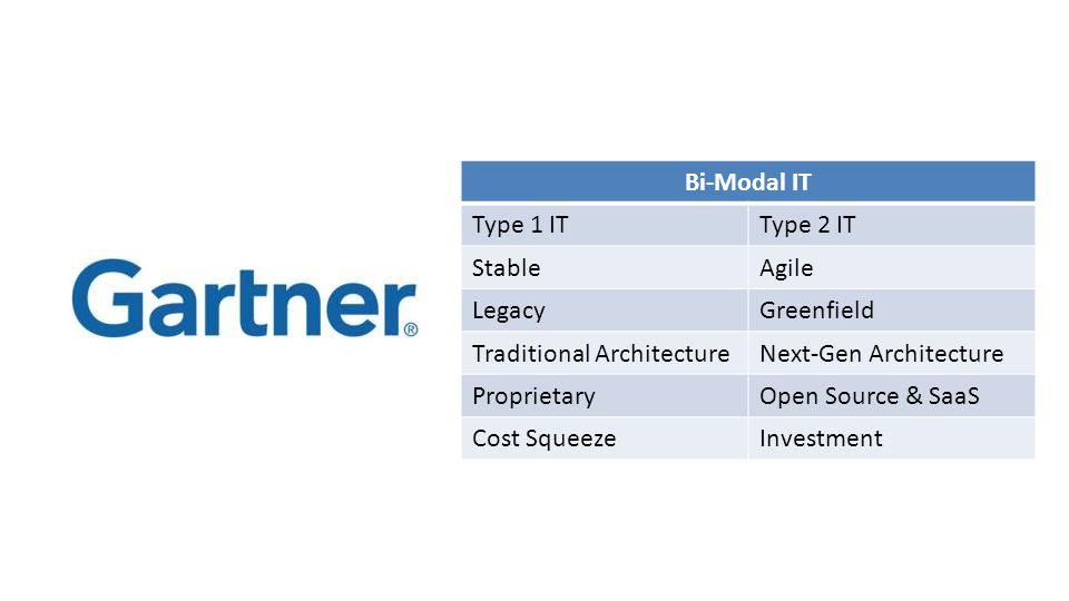 Bi-Modal IT Type 1 ITType 2 IT StableAgile LegacyGreenfield Traditional ArchitectureNext-Gen Architecture ProprietaryOpen Source & SaaS Cost SqueezeInvestment