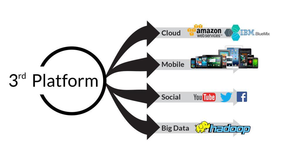 The Impact of the Third Platform