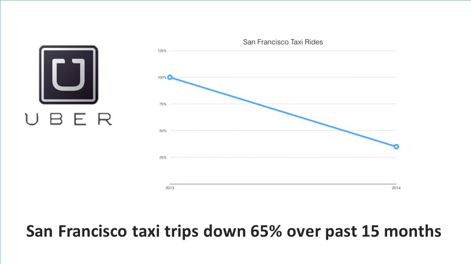 San Francisco taxi trips down 65% over past 15 months