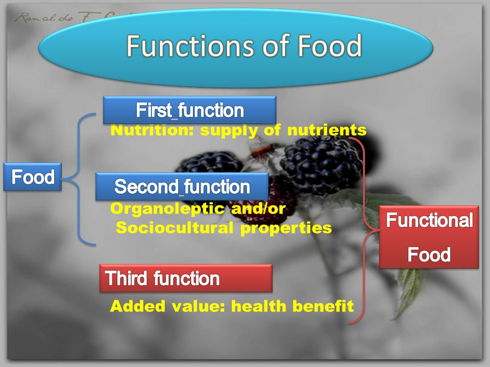 Nutrition: supply of nutrients Organoleptic and/or Sociocultural properties Added value: health benefit