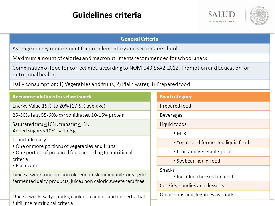 Guidelines criteria Food category Prepared food Beverages Liquid foods Milk Yogurt and fermented liquid food Fruit and vegetable juices Soybean liquid food Snacks Included cheeses for lunch Cookies, candies and desserts Oleaginous and legumes as snack General Criteria Average energy requirement for pre, elementary and secondary school Maximum amount of calories and macronutriments recommended for school snack Combination of food for correct diet, according to NOM-043-SSA2-2012, Promotion and Education for nutritional health.