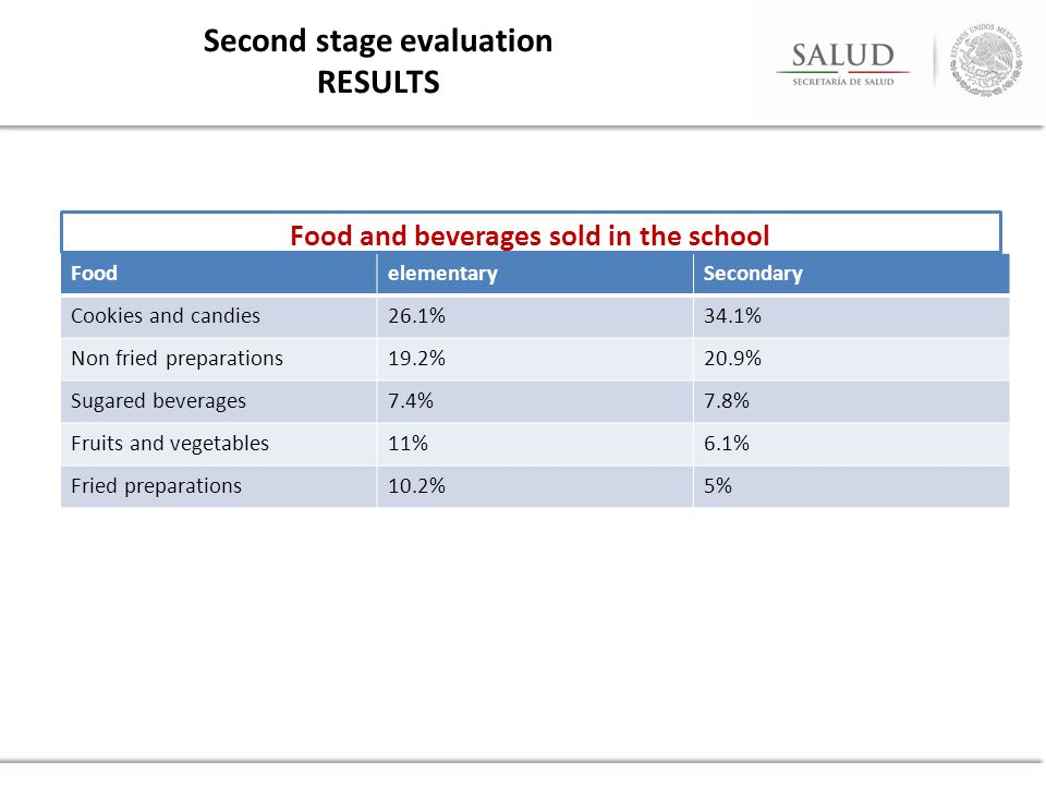 Second stage evaluation RESULTS FoodelementarySecondary Cookies and candies26.1%34.1% Non fried preparations19.2%20.9% Sugared beverages7.4%7.8% Fruits and vegetables11%6.1% Fried preparations10.2%5% Food and beverages sold in the school