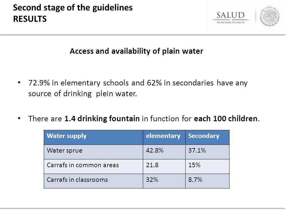 Access and availability of plain water 72.9% in elementary schools and 62% in secondaries have any source of drinking plein water.