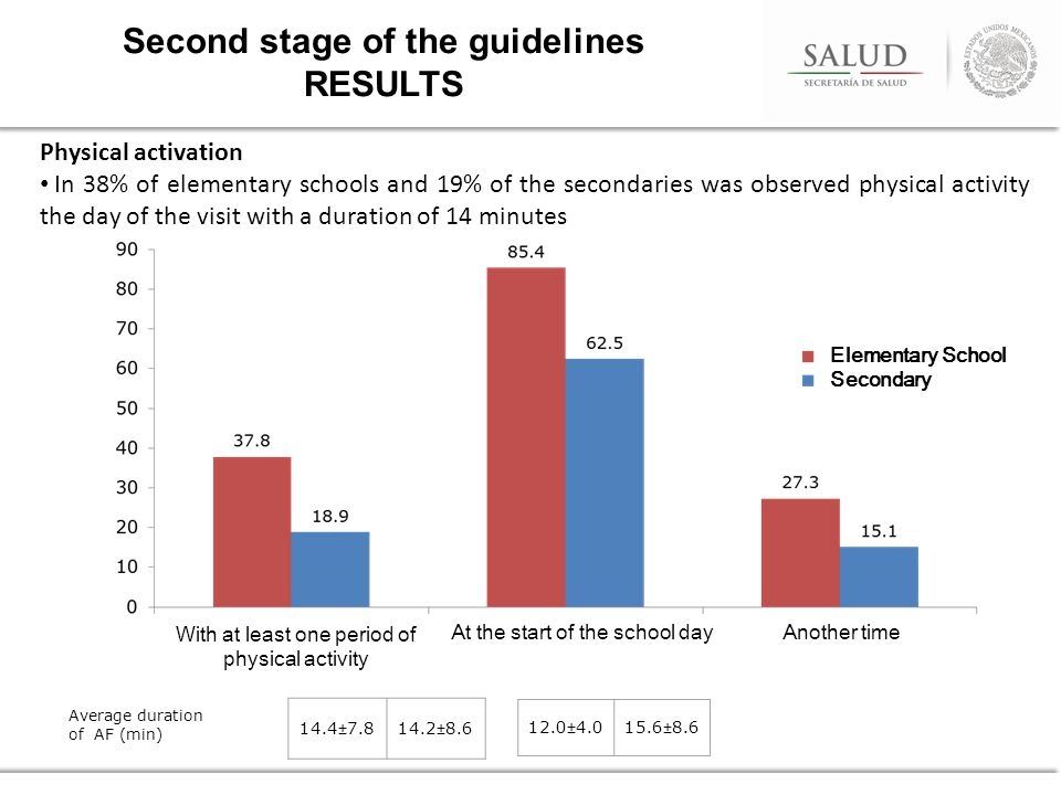 Physical activation In 38% of elementary schools and 19% of the secondaries was observed physical activity the day of the visit with a duration of 14 minutes Second stage of the guidelines RESULTS Average duration of AF (min) 14.4±7.814.2±8.6 12.0±4.015.6±8.6 Elementary School Secondary With at least one period of physical activity At the start of the school dayAnother time