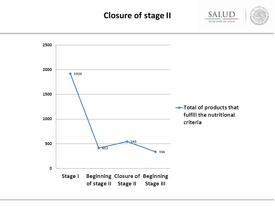 Closure of stage II
