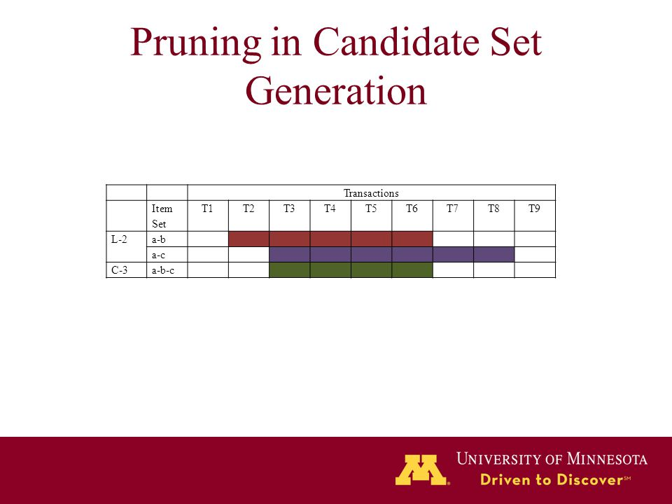 Pruning in Candidate Set Generation Transactions Item Set T1T2T3T4T5T6T7T8T9 L-2a-b a-c C-3a-b-c