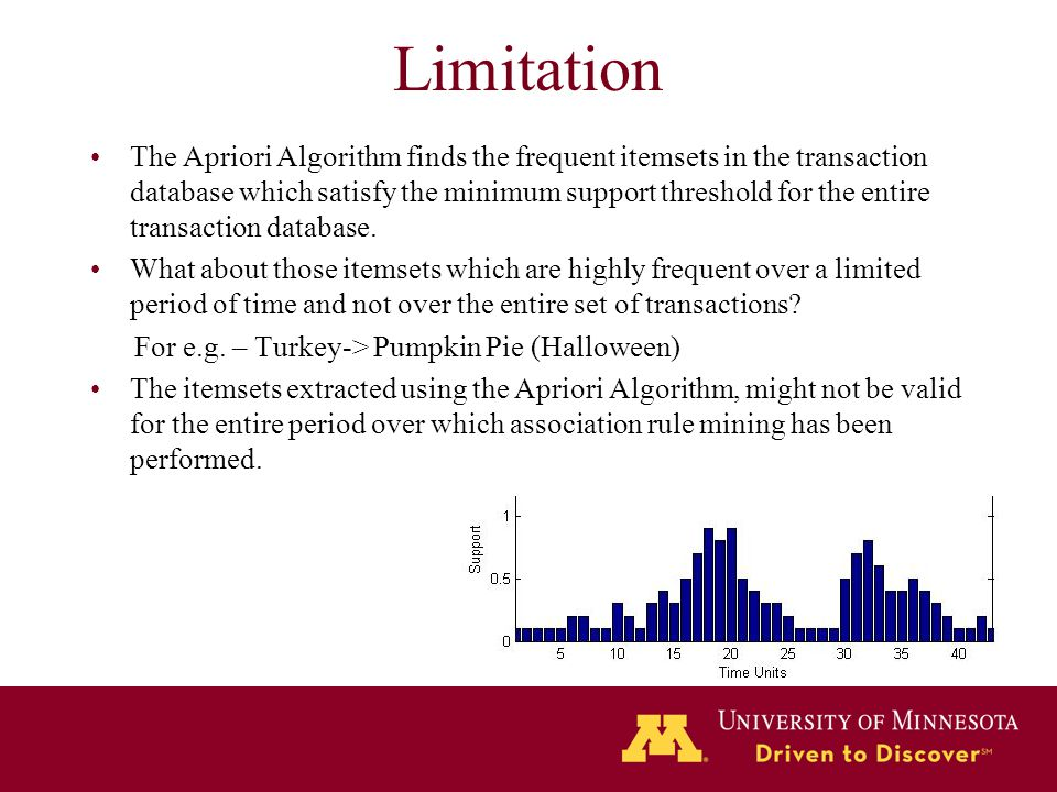 Limitation The Apriori Algorithm finds the frequent itemsets in the transaction database which satisfy the minimum support threshold for the entire tr