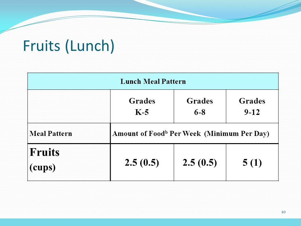 Fruits (Lunch) Lunch Meal Pattern Grades K-5 Grades 6-8 Grades 9-12 Meal PatternAmount of Food b Per Week (Minimum Per Day) Fruits (cups) 2.5 (0.5) 5 (1) 10