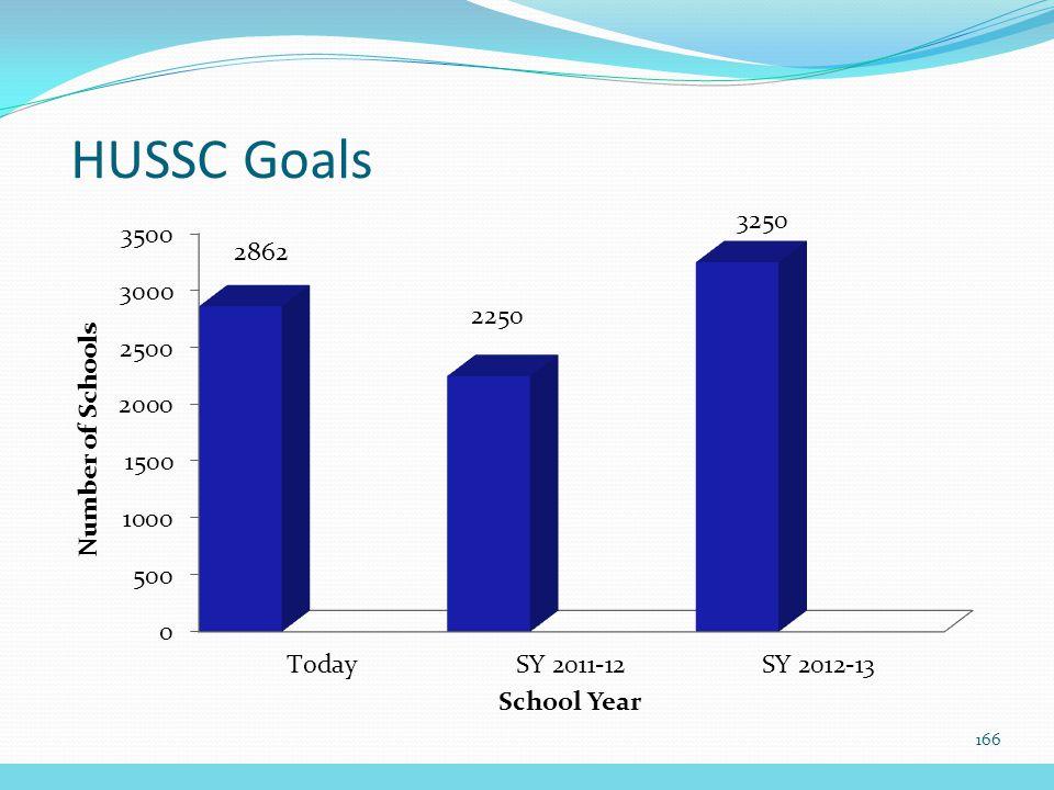 HUSSC Goals 166