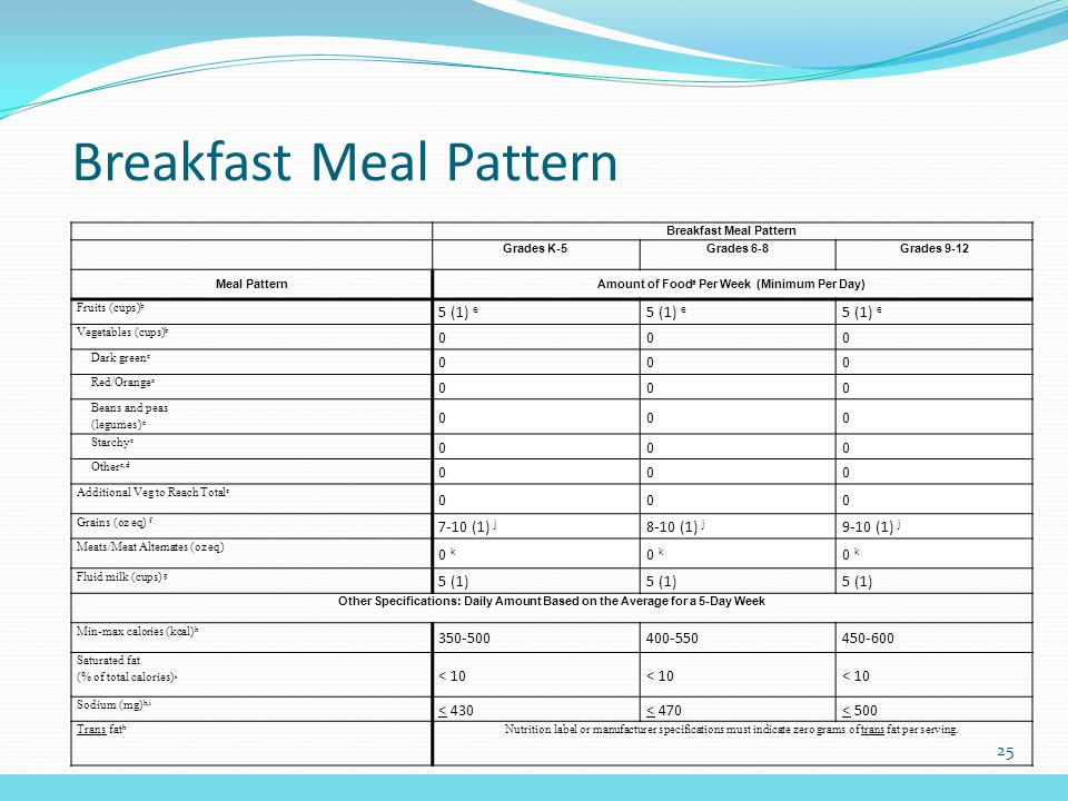 Breakfast Meal Pattern Grades K-5Grades 6-8Grades 9-12 Meal PatternAmount of Food a Per Week (Minimum Per Day) Fruits (cups) b 5 (1) e Vegetables (cups) b 000 Dark green c 000 Red/Orange c 000 Beans and peas (legumes) c 000 Starchy c 000 Other c,d 000 Additional Veg to Reach Total e 000 Grains (oz eq) f 7-10 (1) j 8-10 (1) j 9-10 (1) j Meats/Meat Alternates (oz eq) 0 k Fluid milk (cups) g 5 (1) Other Specifications: Daily Amount Based on the Average for a 5-Day Week Min-max calories (kcal) h 350-500400-550450-600 Saturated fat (% of total calories) h < 10 Sodium (mg) h,i < 430< 470< 500 Trans fat h Nutrition label or manufacturer specifications must indicate zero grams of trans fat per serving.