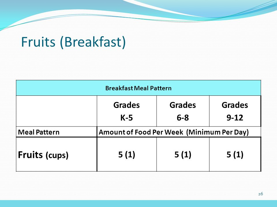 Fruits (Breakfast) Breakfast Meal Pattern Grades K-5 Grades 6-8 Grades 9-12 Meal PatternAmount of Food Per Week (Minimum Per Day) Fruits (cups) 5 (1) 26
