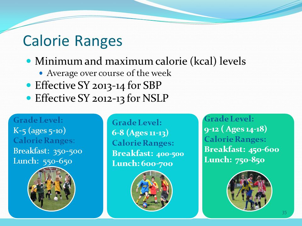 Calorie Ranges Minimum and maximum calorie (kcal) levels Average over course of the week Effective SY 2013-14 for SBP Effective SY 2012-13 for NSLP Grade Level: K-5 (ages 5-10) Calorie Ranges: Breakfast: 350-500 Lunch: 550-650 Grade Level: 6-8 (Ages 11-13) Calorie Ranges: Breakfast: 400-500 Lunch: 600-700 Grade Level: 9-12 ( Ages 14-18) Calorie Ranges: Breakfast: 450-600 Lunch: 750-850 35