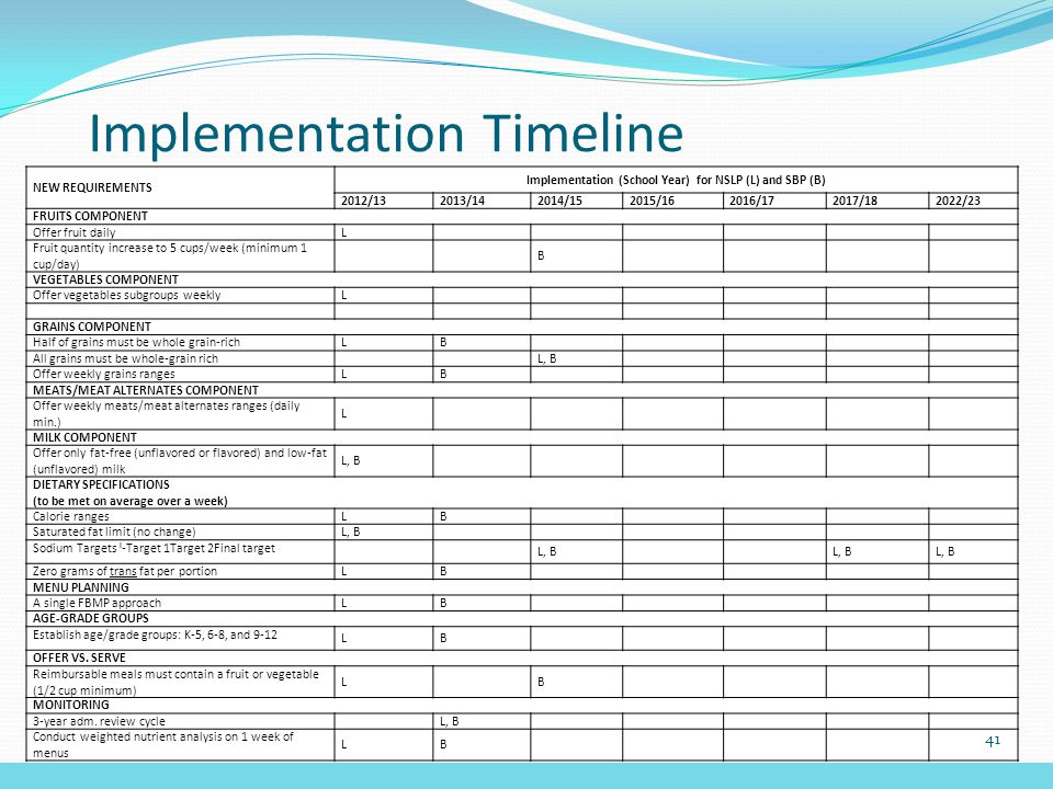 Implementation Timeline NEW REQUIREMENTS Implementation (School Year) for NSLP (L) and SBP (B) 2012/132013/142014/152015/162016/172017/182022/23 FRUITS COMPONENT Offer fruit daily L Fruit quantity increase to 5 cups/week (minimum 1 cup/day) B VEGETABLES COMPONENT Offer vegetables subgroups weekly L GRAINS COMPONENT Half of grains must be whole grain-rich LB All grains must be whole-grain rich L, B Offer weekly grains ranges LB MEATS/MEAT ALTERNATES COMPONENT Offer weekly meats/meat alternates ranges (daily min.) L MILK COMPONENT Offer only fat-free (unflavored or flavored) and low-fat (unflavored) milk L, B DIETARY SPECIFICATIONS (to be met on average over a week) Calorie ranges LB Saturated fat limit (no change) L, B Sodium Targets l -Target 1Target 2Final target L, B Zero grams of trans fat per portionLB MENU PLANNING A single FBMP approachLB AGE-GRADE GROUPS Establish age/grade groups: K-5, 6-8, and 9-12 LB OFFER VS.