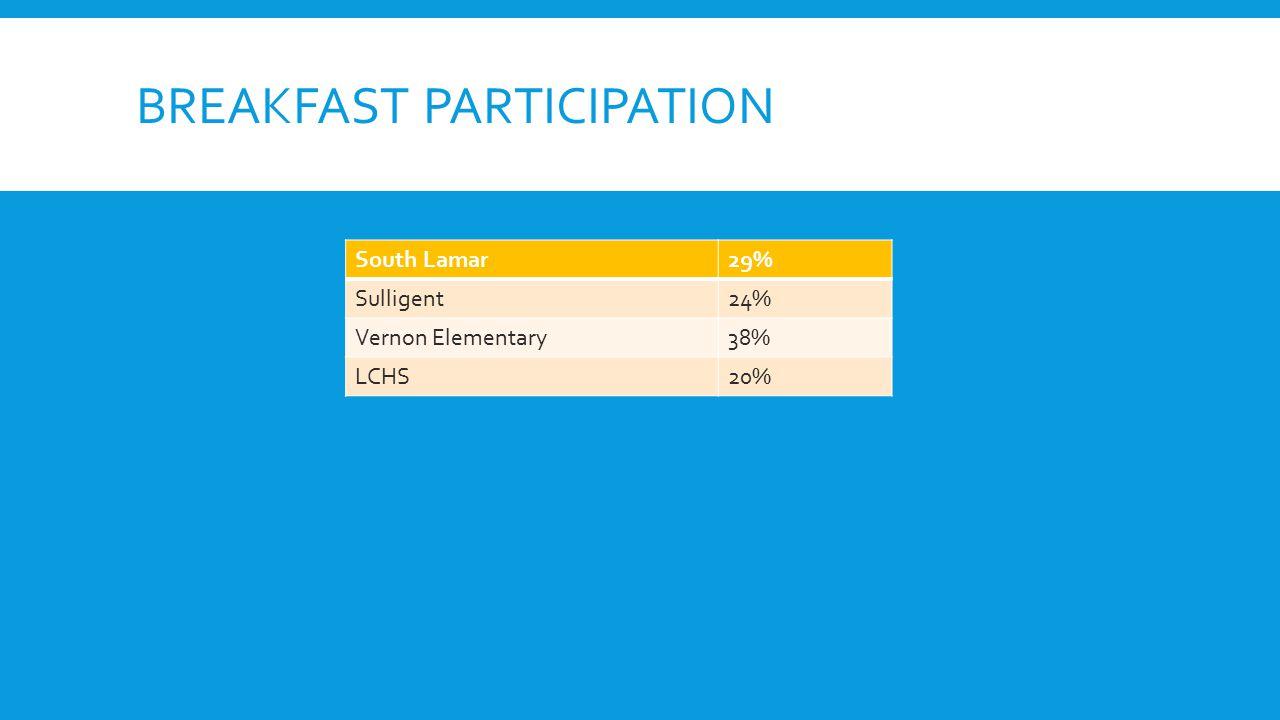 BREAKFAST PARTICIPATION South Lamar29% Sulligent24% Vernon Elementary38% LCHS20%