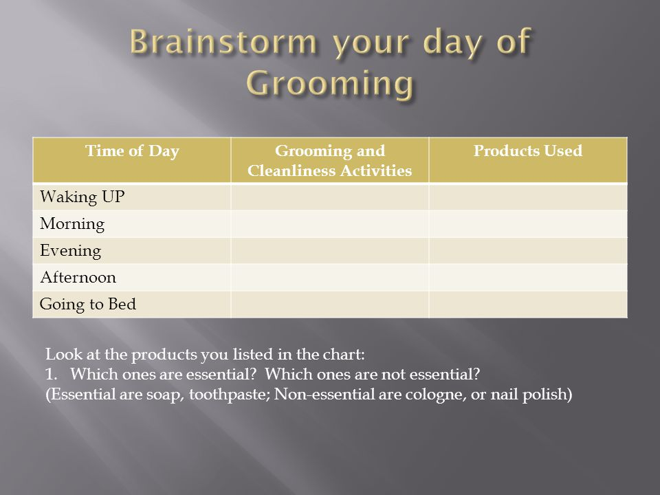 Time of DayGrooming and Cleanliness Activities Products Used Waking UP Morning Evening Afternoon Going to Bed Look at the products you listed in the chart: 1.Which ones are essential.