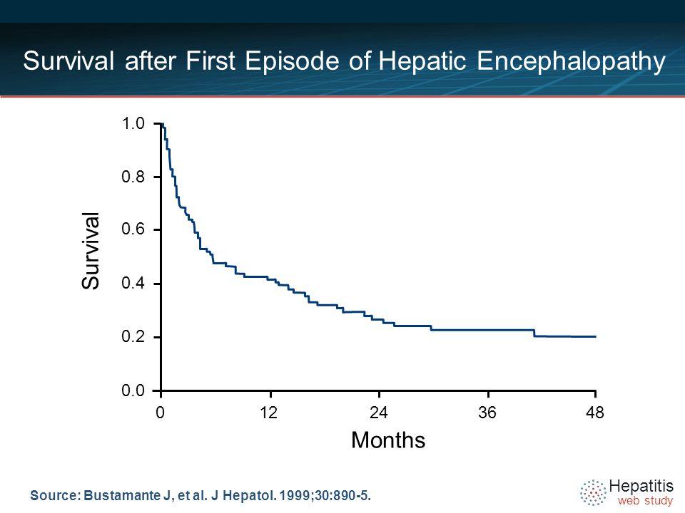 Hepatitis web study Source: Bustamante J, et al. J Hepatol. 1999;30:890-5. Survival after First Episode of Hepatic Encephalopathy Months Survival 0122