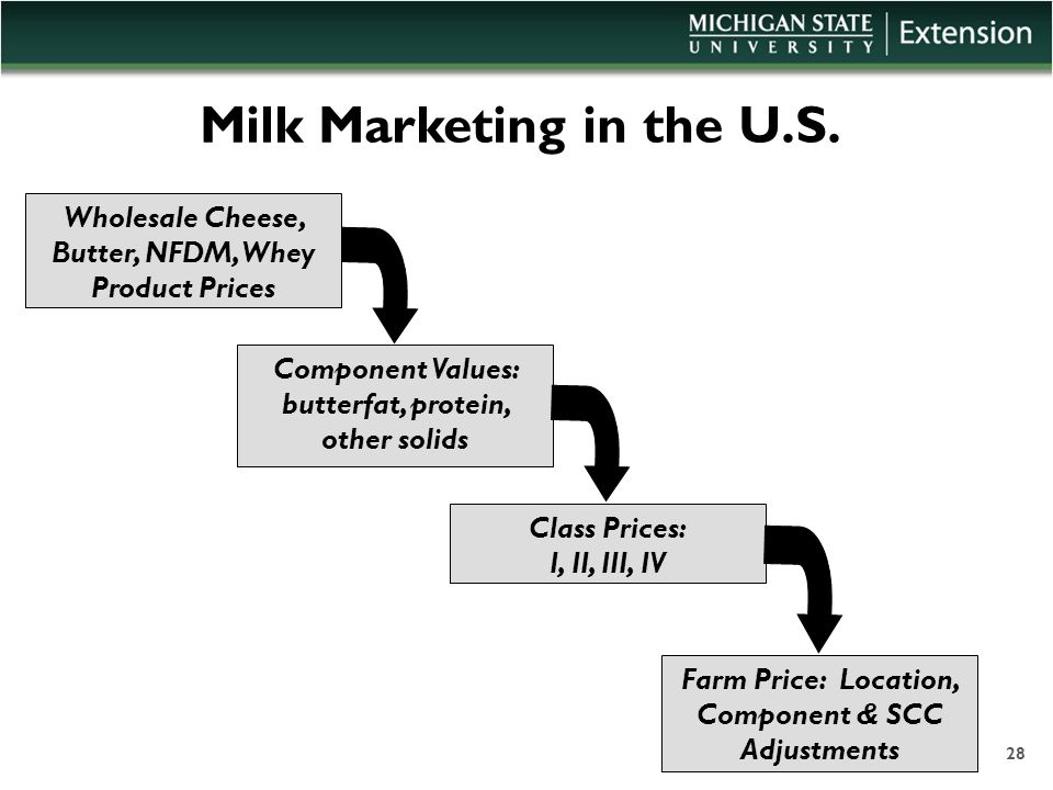 Milk Marketing in the U.S. Component Values: butterfat, protein, other solids Wholesale Cheese, Butter, NFDM, Whey Product Prices Class Prices: I, II,