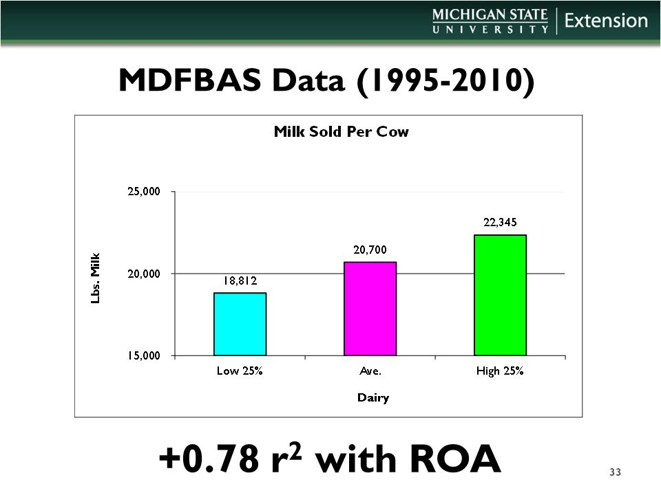 MDFBAS Data (1995-2010) +0.78 r 2 with ROA 33