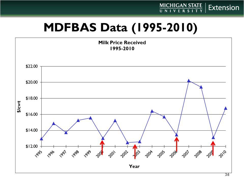MDFBAS Data (1995-2010) 36