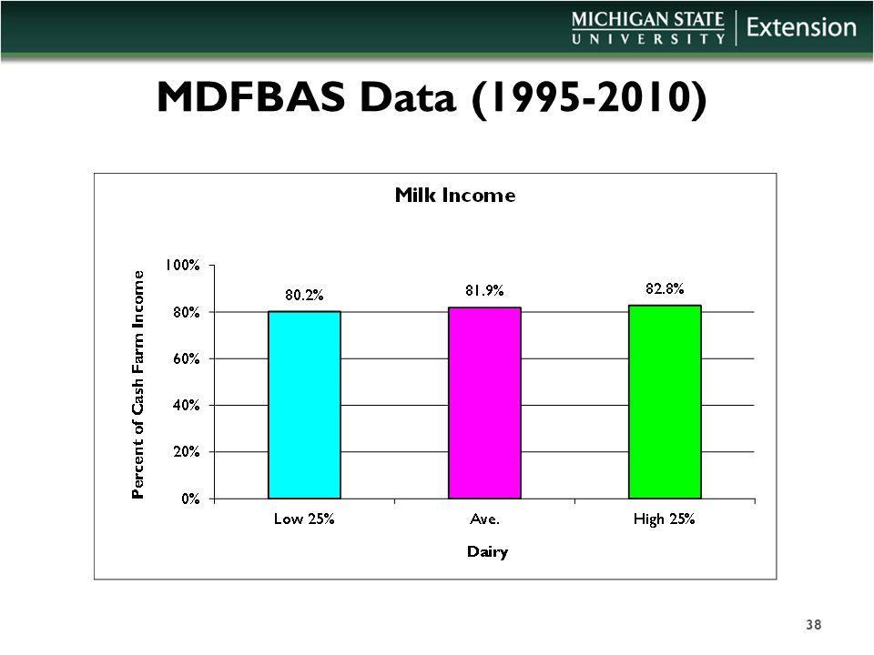 MDFBAS Data (1995-2010) 38