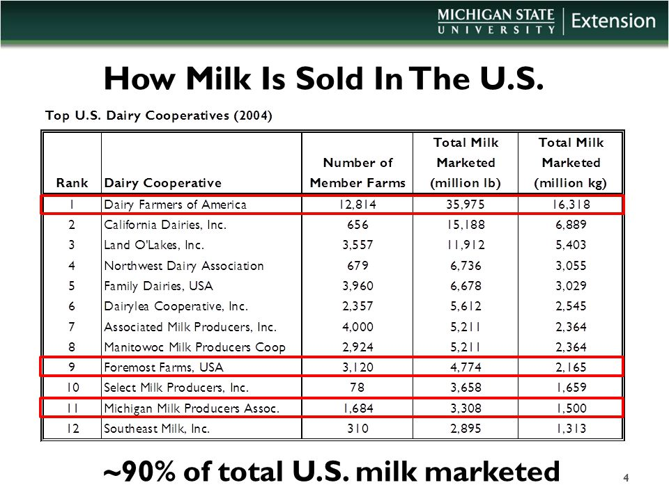 How Milk Is Sold In The U.S. ~90% of total U.S. milk marketed 4