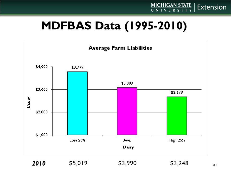 MDFBAS Data (1995-2010) 41 $5,019$3,990$3,248 2010