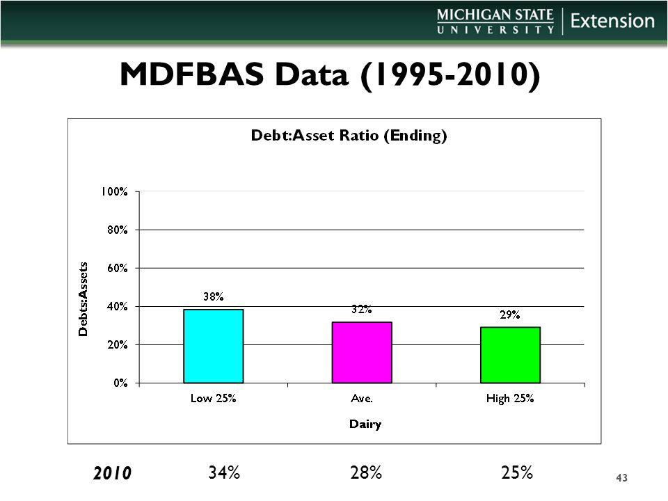 MDFBAS Data (1995-2010) 43 34%28%25% 2010