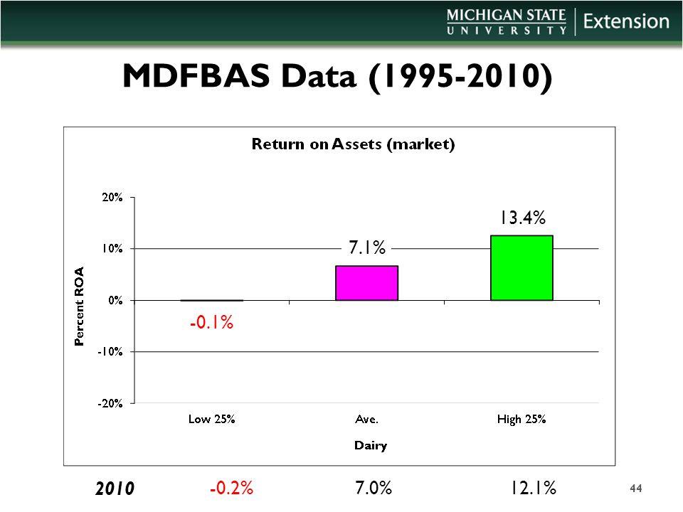 MDFBAS Data (1995-2010) 44 7.1% 13.4% -0.1% -0.2%7.0%12.1% 2010