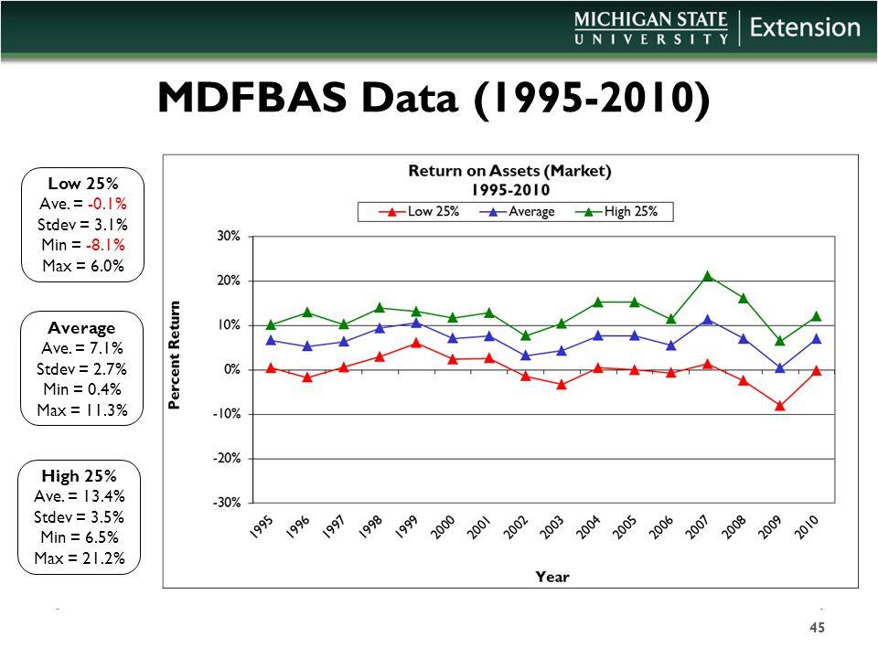 MDFBAS Data (1995-2010) Low 25% Ave. = -0.1% Stdev = 3.1% Min = -8.1% Max = 6.0% High 25% Ave. = 13.4% Stdev = 3.5% Min = 6.5% Max = 21.2% Average Ave