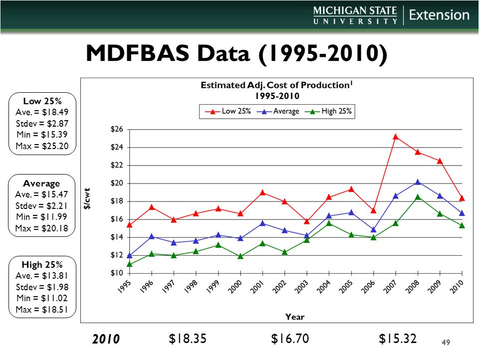 MDFBAS Data (1995-2010) Average Ave. = $15.47 Stdev = $2.21 Min = $11.99 Max = $20.18 Low 25% Ave.