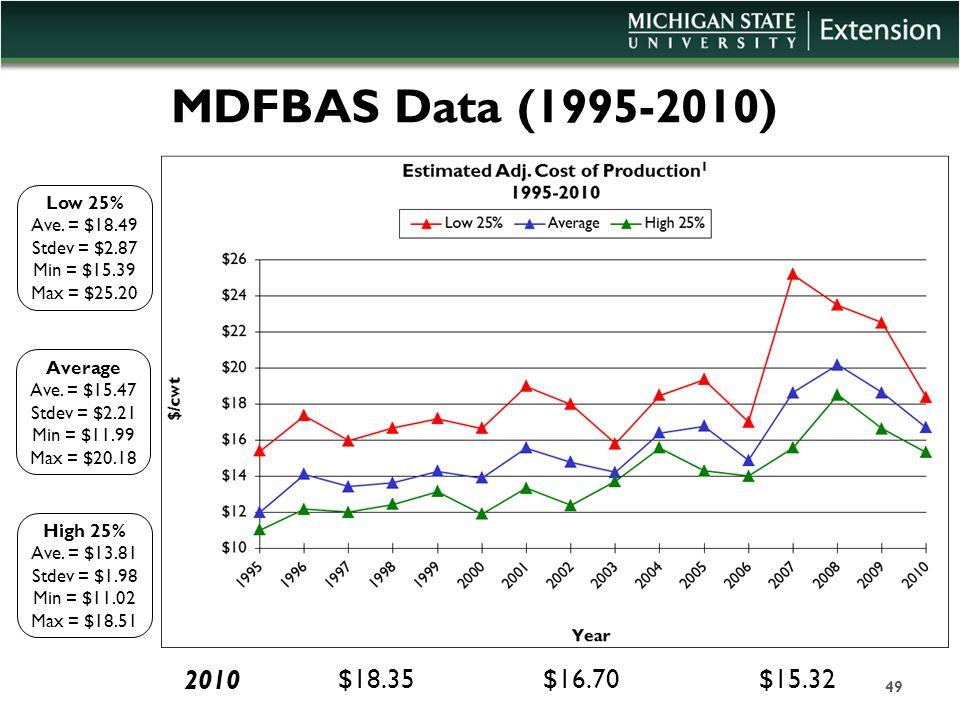 MDFBAS Data (1995-2010) Average Ave. = $15.47 Stdev = $2.21 Min = $11.99 Max = $20.18 Low 25% Ave. = $18.49 Stdev = $2.87 Min = $15.39 Max = $25.20 Hi