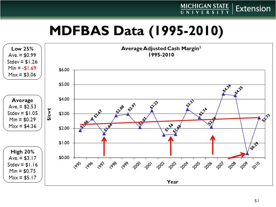 MDFBAS Data (1995-2010) Low 25% Ave. = $0.99 Stdev = $1.26 Min = -$1.69 Max = $3.06 Average Ave. = $2.53 Stdev = $1.05 Min = $0.29 Max = $4.36 High 20