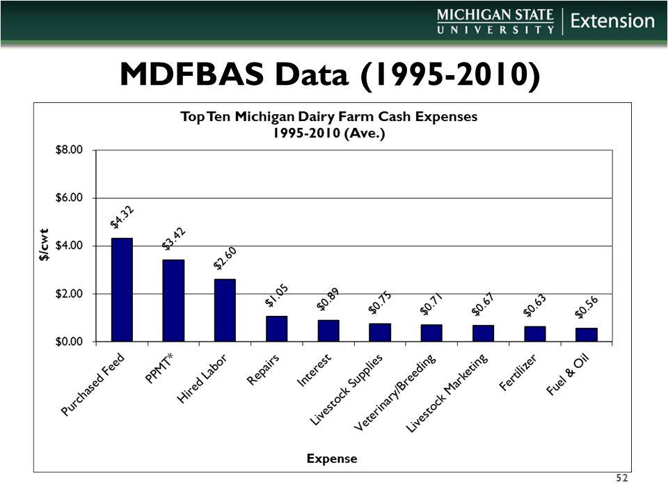 MDFBAS Data (1995-2010) 52