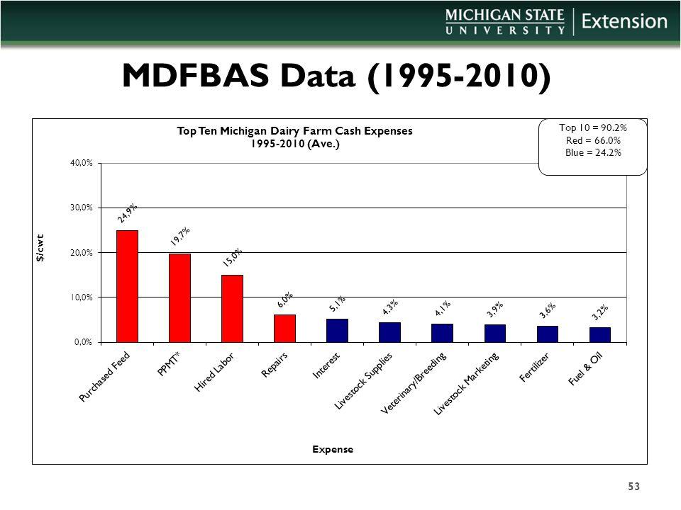 MDFBAS Data (1995-2010) 53