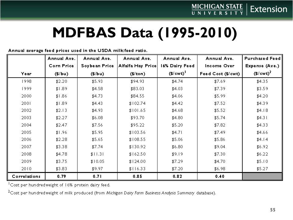 MDFBAS Data (1995-2010) 55