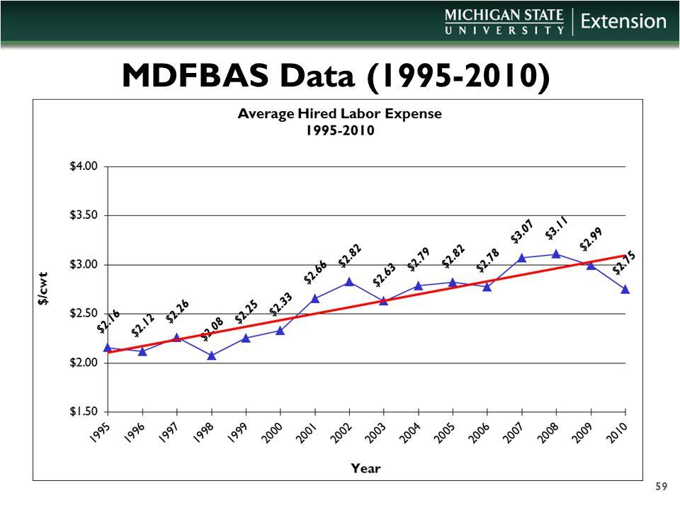 MDFBAS Data (1995-2010) 59