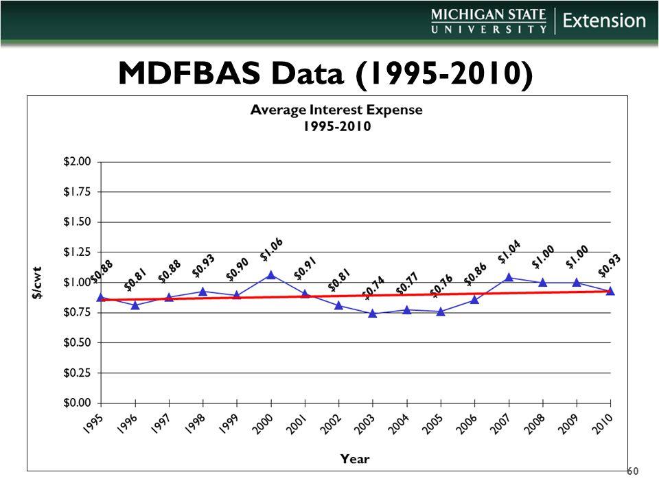 MDFBAS Data (1995-2010) 60