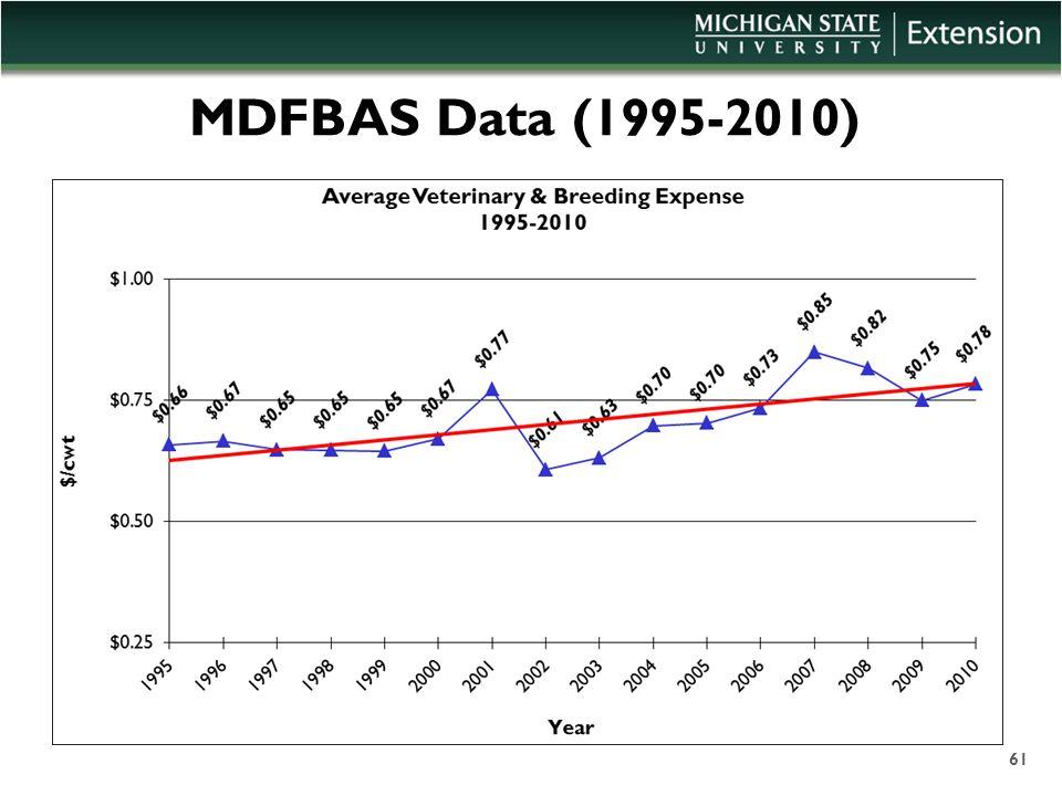 MDFBAS Data (1995-2010) 61