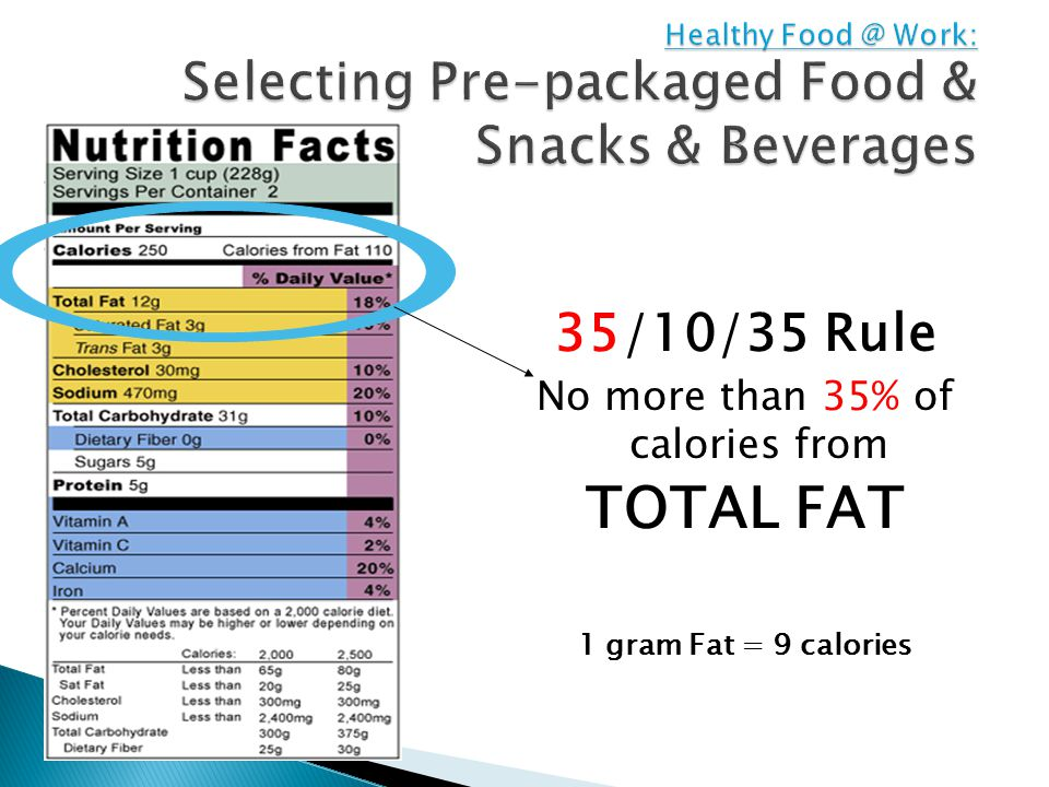 35/10/35 Rule No more than 35% of calories from TOTAL FAT 1 gram Fat = 9 calories