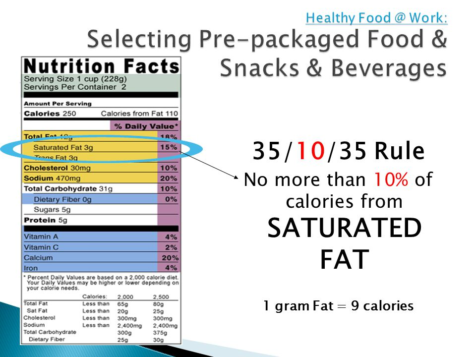 35/10/35 Rule No more than 10% of calories from SATURATED FAT 1 gram Fat = 9 calories