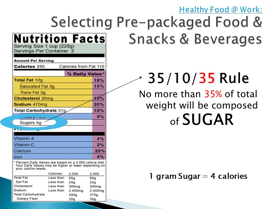 35/10/35 Rule No more than 35% of total weight will be composed of SUGAR 1 gram Sugar = 4 calories