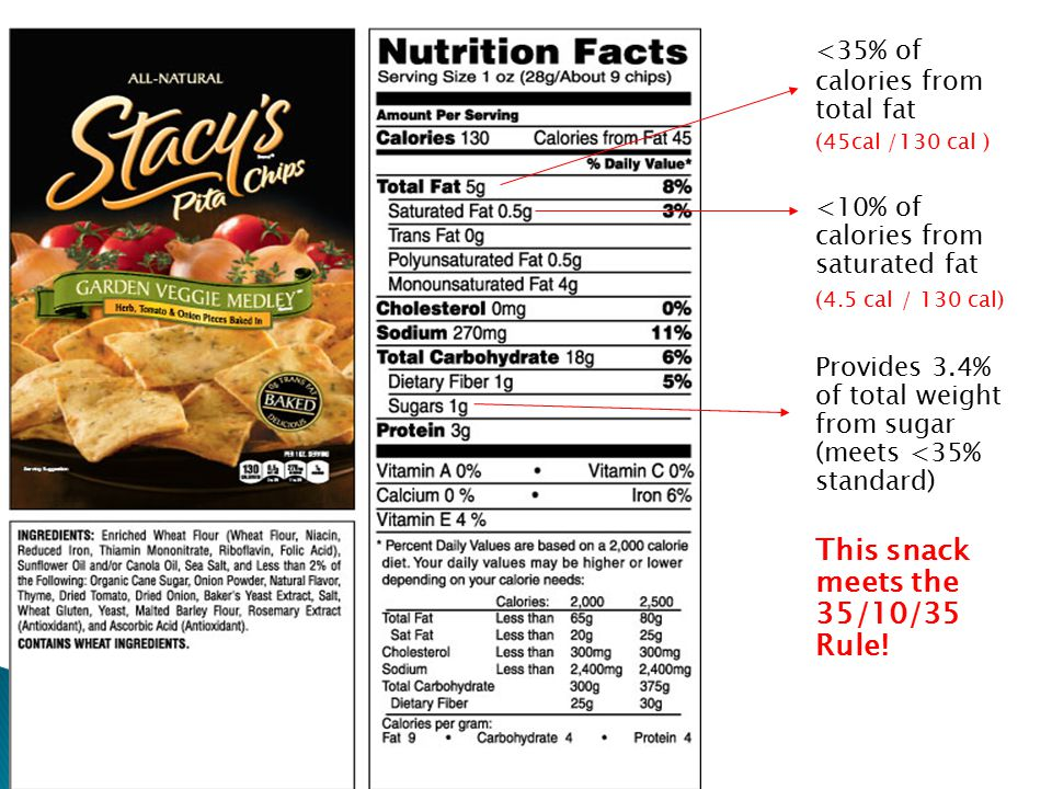 <35% of calories from total fat (45cal /130 cal ) <10% of calories from saturated fat (4.5 cal / 130 cal) Provides 3.4% of total weight from sugar (meets <35% standard) This snack meets the 35/10/35 Rule!