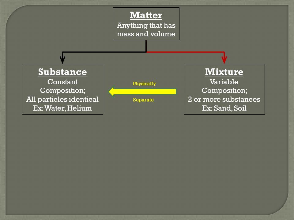 Matter Anything that has mass and volume Substance Constant Composition; All particles identical Ex: Water, Helium Mixture Variable Composition; 2 or more substances Ex: Sand, Soil Physically Separate